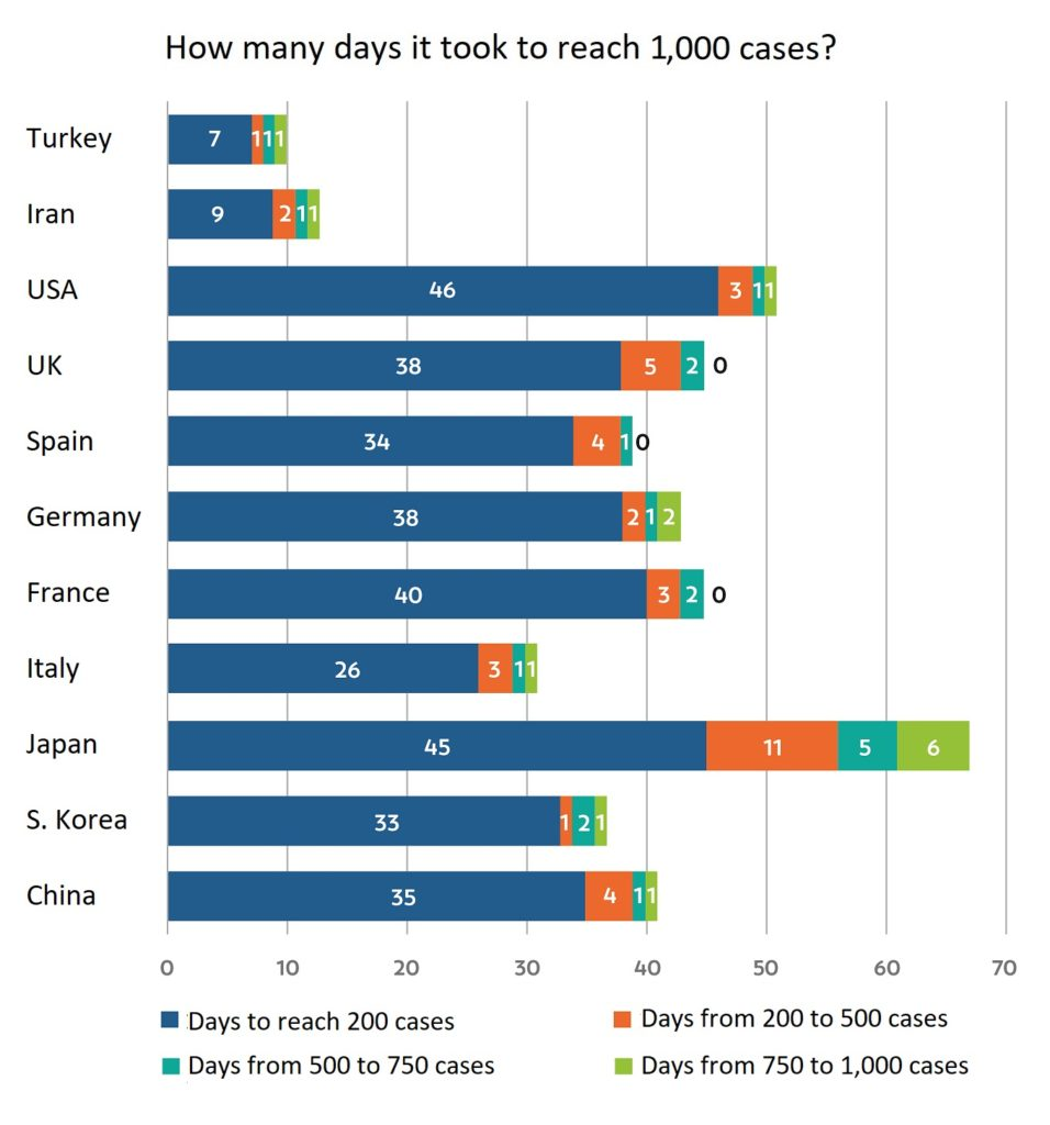 Days to 1,000 cases