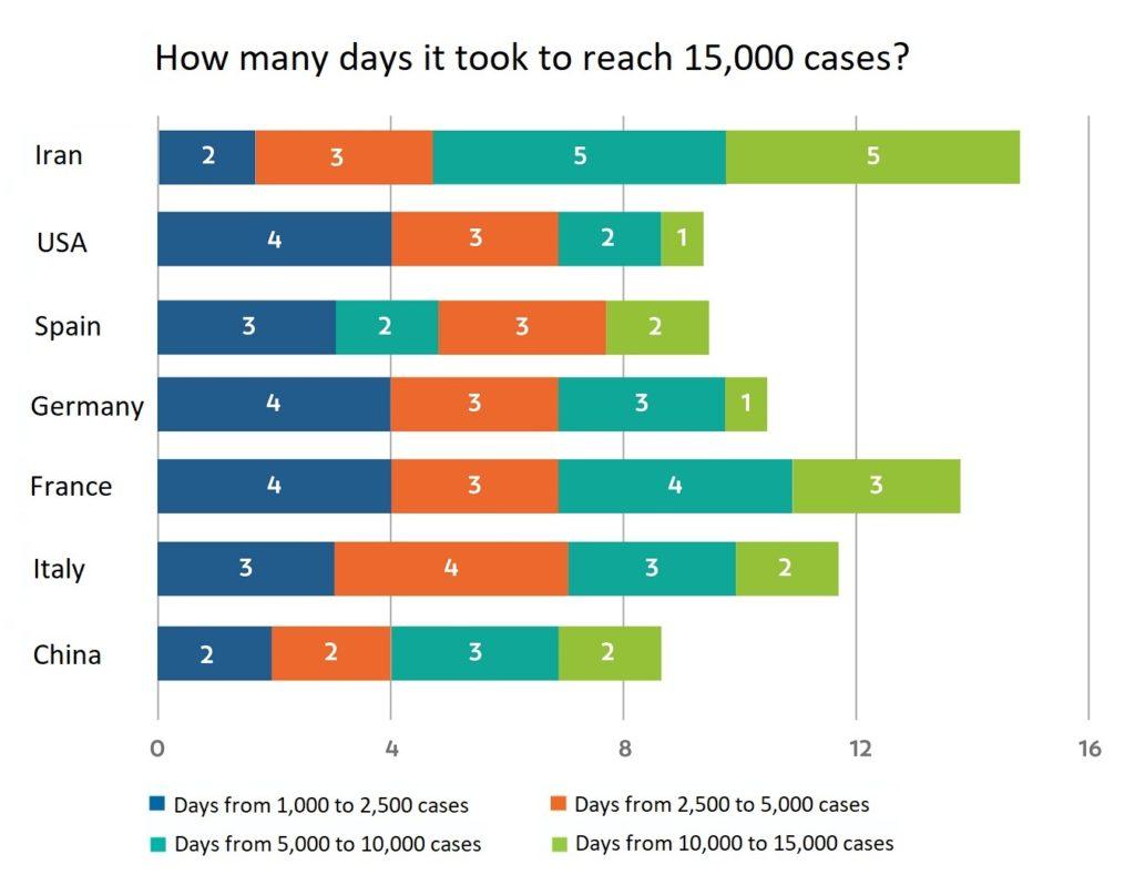 Covid-19 15,000 cases